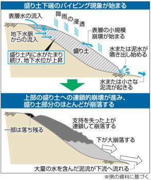 土砂災害と開発~広島の建築設計ブログ~